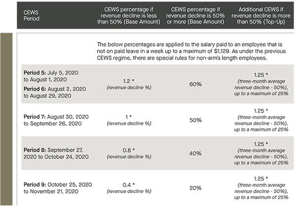CEWS period; CEWS percentage if revenue decline is less than 50%; CEWS percentage if revenue decline is 50% or more; additional CEWS if revenue decline is more than 50% - table
