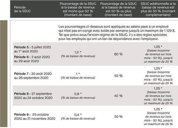 SSUC - Période de la SSUC - Pourcentage de la SSUC si la baisse de revenus est moins que 50%,Pourcentage de la SSUC si la baisse de revenus est 50% ou plus, Pourcentage de la SSUC si la baisse de revenus est plus que 50%