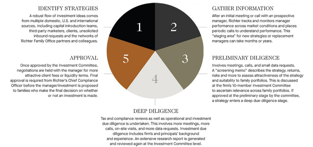 identify strategies, gather information, preliminary diligence, deep diligence, approval - graph