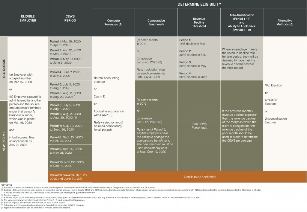 cews determine eligibility - eligible employer, cews period, compute revenue, comparative benchmark, revenue decline threshold, auto-qualification and ability to look-back, alternative methods