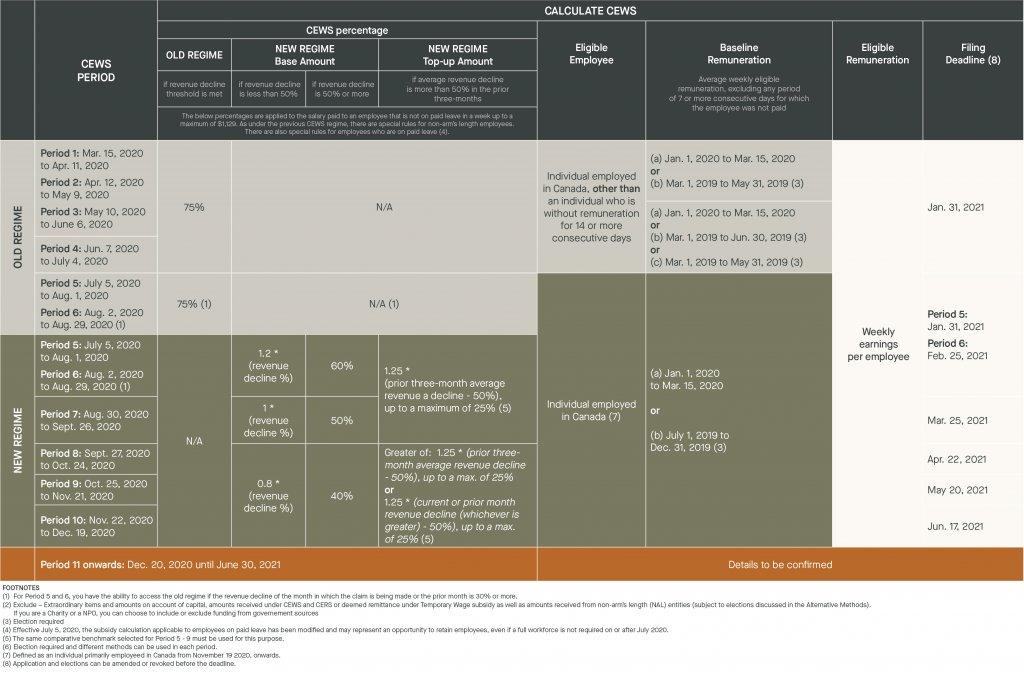 calculate cews - cews period, cews percentage, eligible employee, baseline remuneration, eligible remuneration, filing deadline