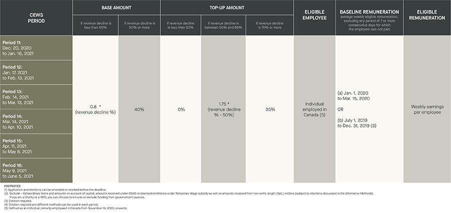 cews period; base amount; top-up amount; eligible employee; baseline remuneration; eligible remuneration
