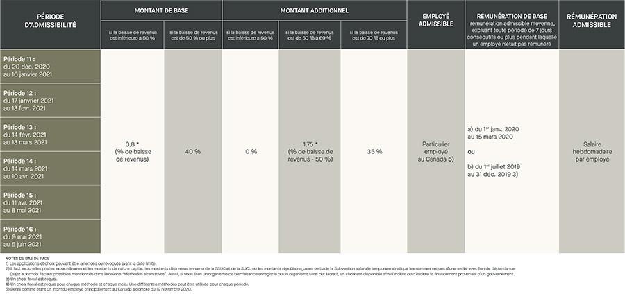 SSUC - Période d'Admissibilité - montant de base, montant additionnel, employé admissible, rémunération de base, rémunération admissible