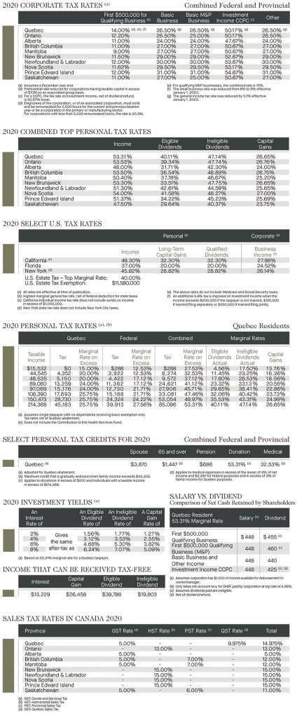 Quebec tax: 2020 corporate tax rates; 2020 combined top personal tax rates; 2020 select US tax rates; 2020 personal tax rates; select personal tax credits; 2020 investment yields; income that can be received tax free; salary vs dividend; sales tax rates in Canada 2020