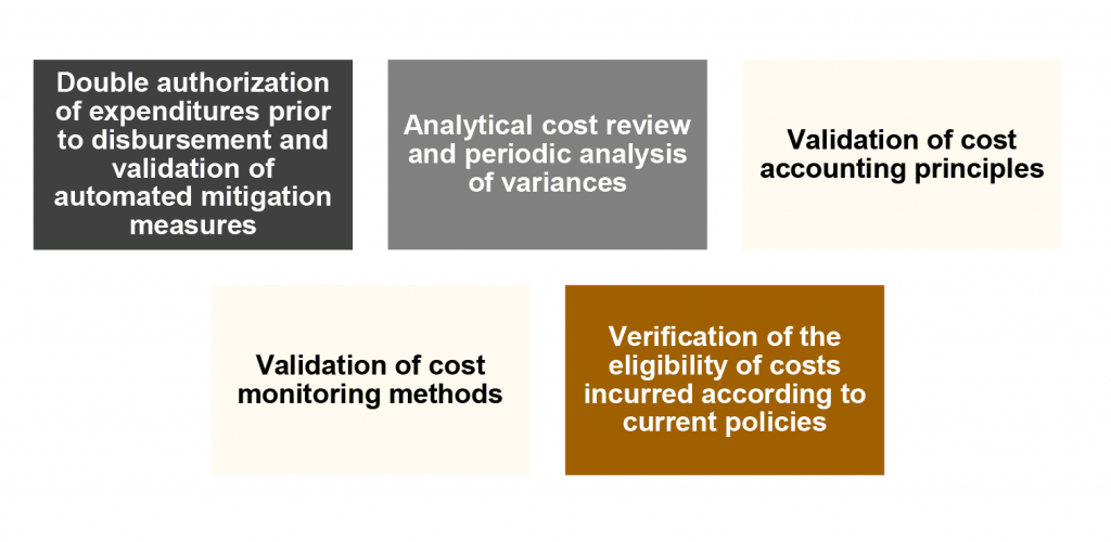 double authorization of expenditures, analytical cost review, validation of cost accounting principles, validation of cost monitoring methods, verification of the eligibility of costs incurred according to current policies