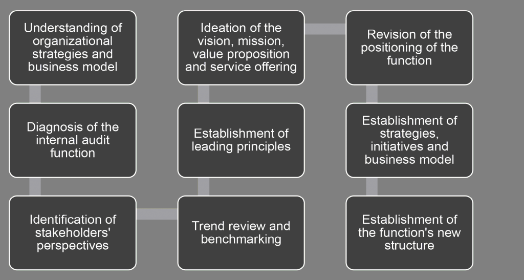 understanding of organizational strategies and business model; diagnosis of the internal audit function; identification of stakeholders' perspectives; trend review and benchmarking ; establishment of leading principles; vision mission and value proposition; revision of the positioning of the function; establishment of strategies, initiatives and business model; establishment of the function's new structure