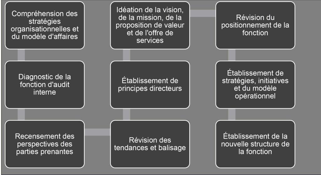 Compréhension des stratégies; Diagnostic de la fonction d'audit interne; Recensement des perspectives; Idéation de la vision, de la mission, de la proposition de valeur; Établissement de principes directeurs; Révision des tendances; Révision du positionnement de la fonction; Établissement de stratégies. initiatives et du modèle opérationnel; Établissement de nouvelle structure de la fonction