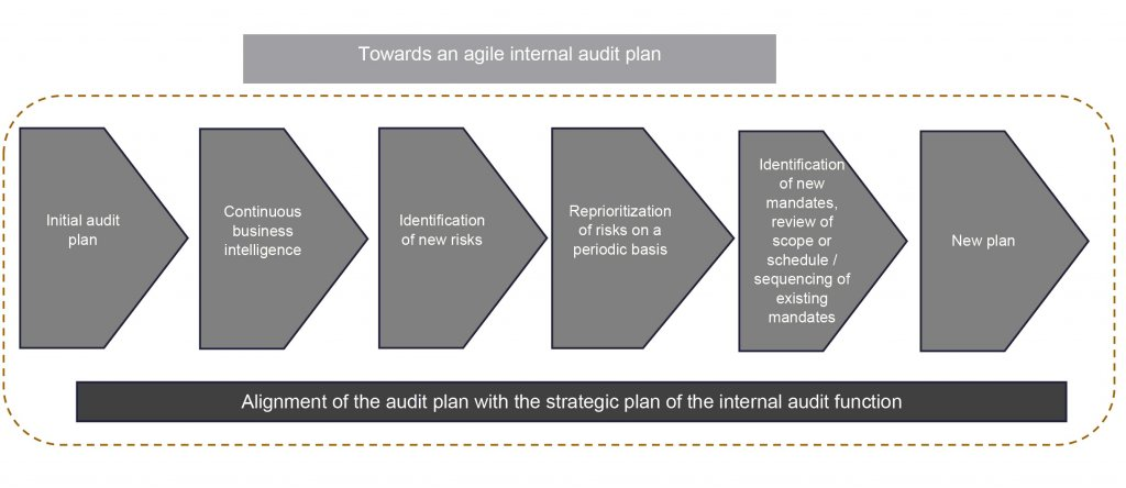 Agile Internal Audit plan: initial audit plan, continuous business intelligence, identification of new risks, reprioritization of risks on a periodic basis, identification of new mandates, new plan