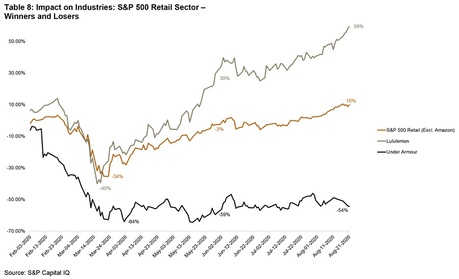 Impact on industries : S&P 500 retail sector - winners and losers - graph