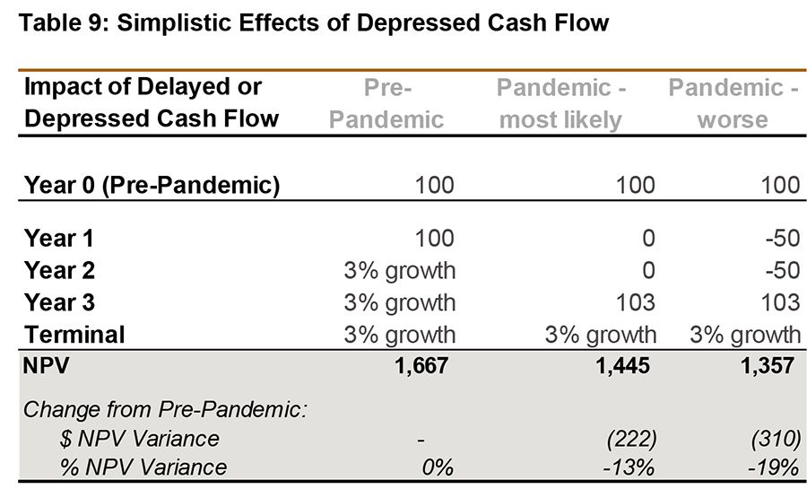 Simplistic Effects and Depressed Cash Flow; impact of delayed or depressed cash flow pre-pandemic, pandemic-most likely, pandemic-worse - graph