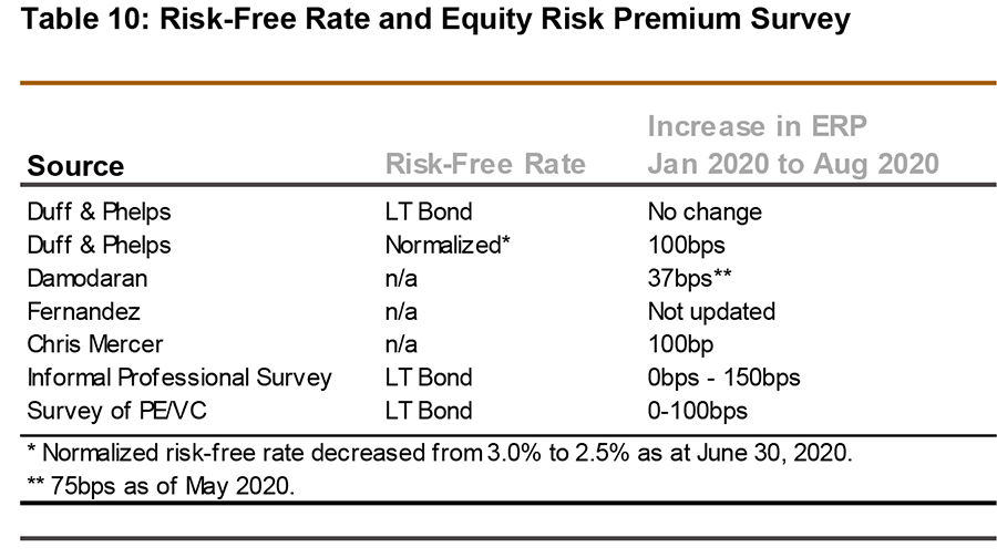 Risk-free rate and equity risk premium survey. source - risk-free rate - increase in ERP January 2020 to August 2020 - table