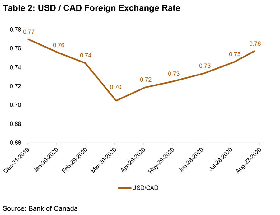 USD/CAD Foreign Exchange Rate December 2019 to August 2020