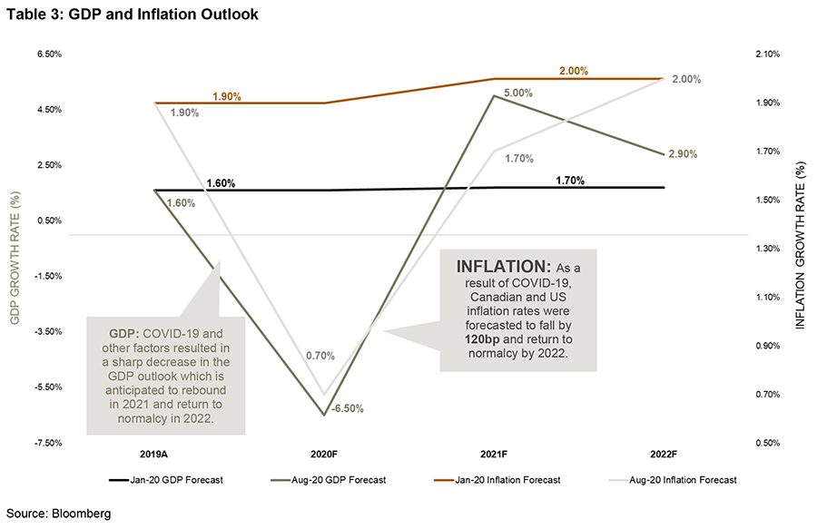 GDP and Inflation Outlook January 20 GDP forecast; August 20 GDP forecast; January 20 inflation forecast; August 20 inflation forecast - graph