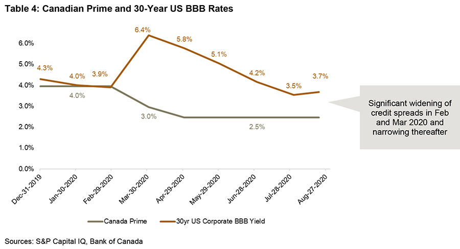 Canadian Prime and 30-Year US BBB Rates December 2019 to August 2020 - graph