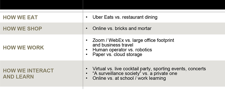 How we eat: Uber Eats vs restaurant dining; How we shop: online vs bricks and mortar; How we work: Zoom/WebEx vs large office footprint and business travel; human operator vs robotics; paper vs cloud storage; How we interact and learn: virtual vs live cocktail party, sporting events, concerts , a surveillance society vs a private one, online vs at school/work learning