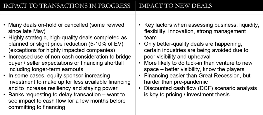 Impact to transactions in progress; Impact to new deals - table