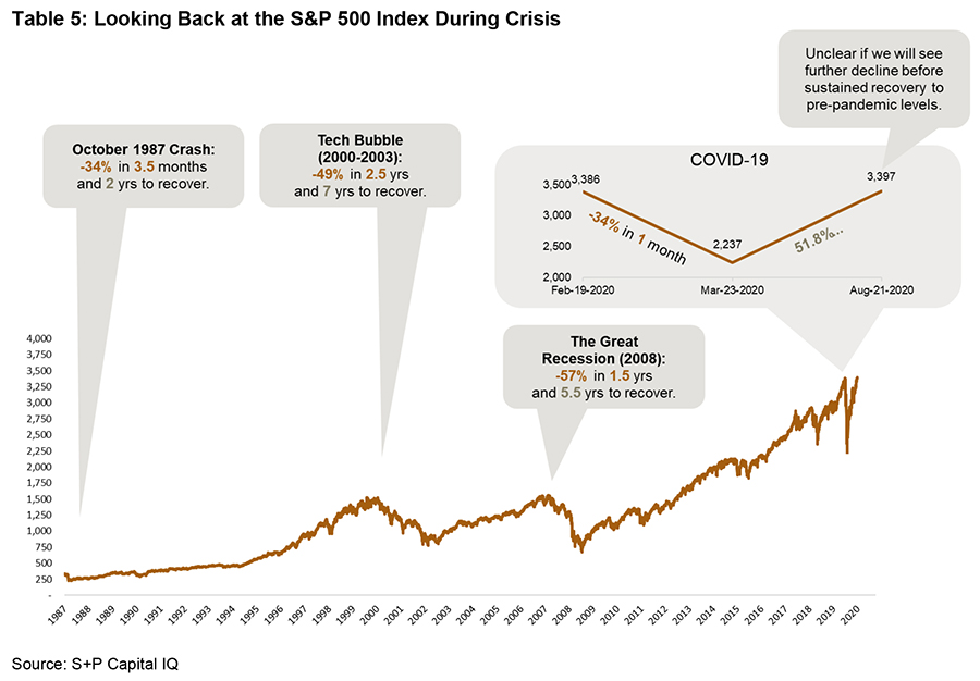 Looking back at the S&P 500 index during crisis - graph