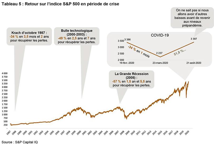 risque de réévaluation