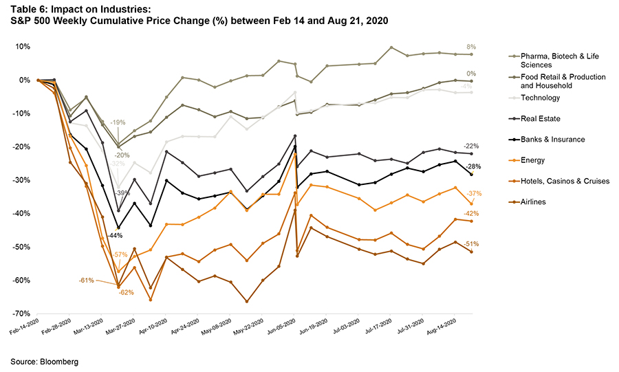 Impact on Industries - S&P 500 weekly cumulative price change (%) between February 14 and August 21 2020 - graph