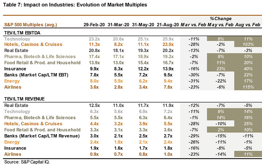 Impact on industries - evolution of market multiples; S&P 500 multiples (avg.) - table