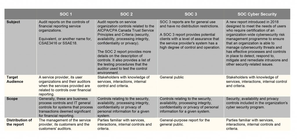 Compliance Cybersecurity SOC 1, 2, 3 and SOC Cyber Security - table