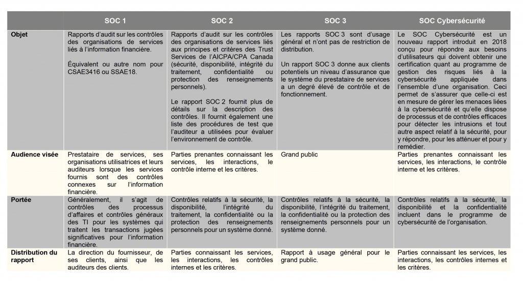 Tableau - Confirmité en cybersécurité, SOC 1,2,3 et SOC cybersécurité