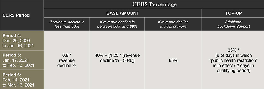cers percentage with period, base amount and top-up