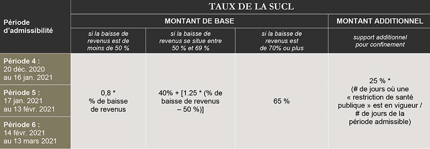 tableau du taux de la succ, montant de base, montant additionnel