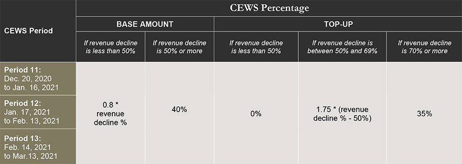 cews percentage table with period, base amount and top-up