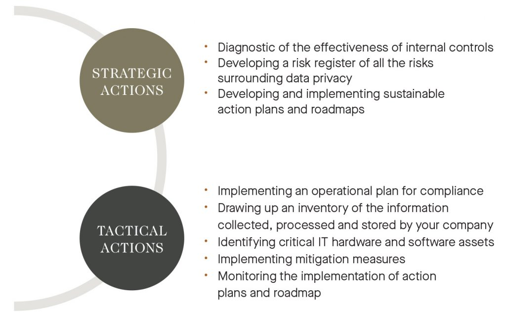 strategic actions - diagnostic of the effectiveness of internal controls; developing a risk register of all the risks surrounding data privacy; developing and implementing sustainable action plans and roadmaps; Tactical actions - implementing an operational plan for compliance; drawing up an inventory of the information collected, processed and stored by your company; identifying critical IT hardware and software assets; implementing mitigation measures; monitoring the implementation of action plans and roadmaps.