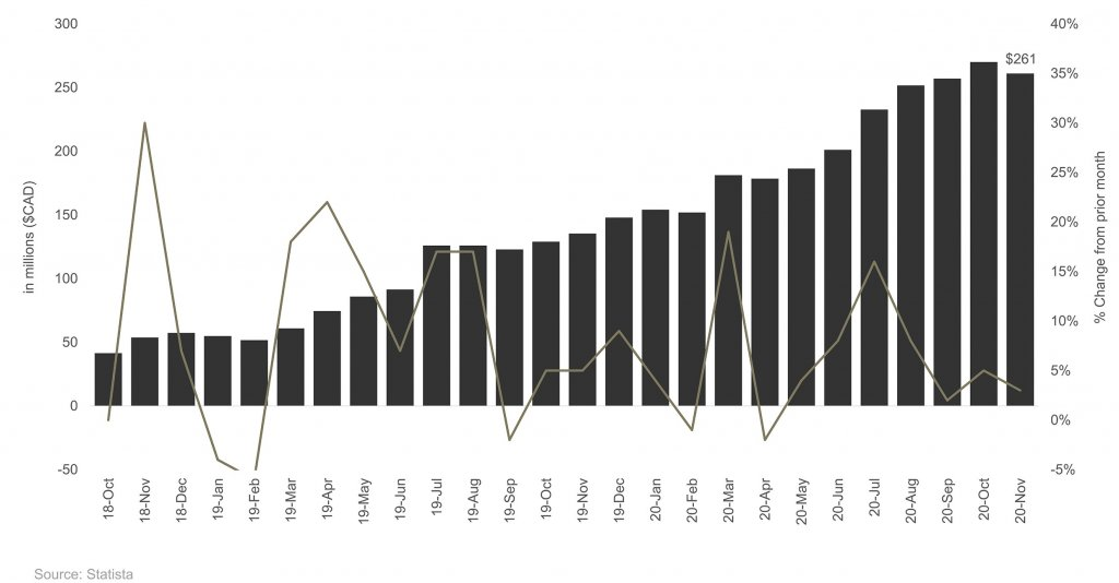 In millions ($CAD) per % change from prior month - Graph