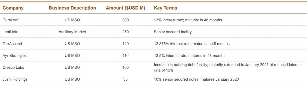 companies; business description; amounts; key terms - table