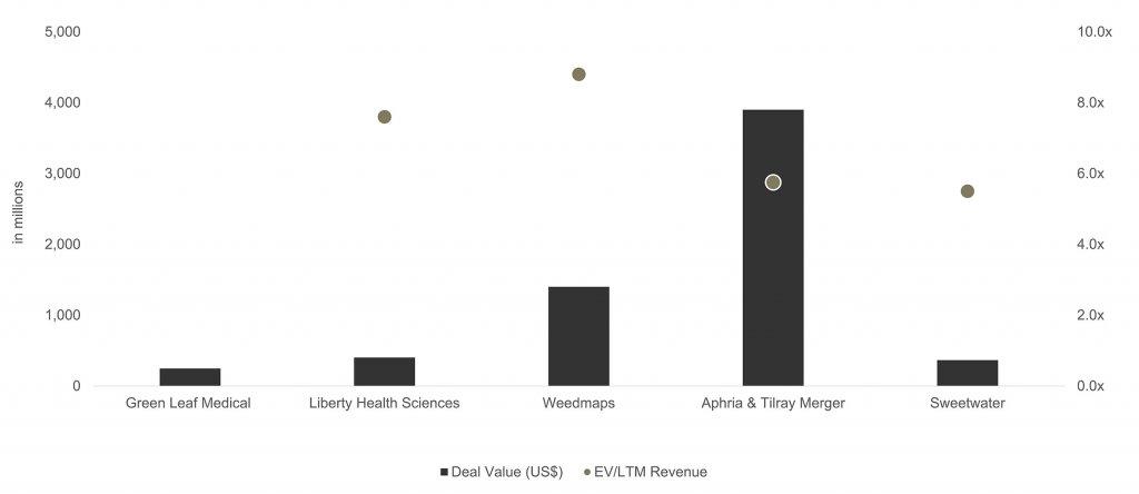 in millions per deal value (US$) & EV/LTM Revenue