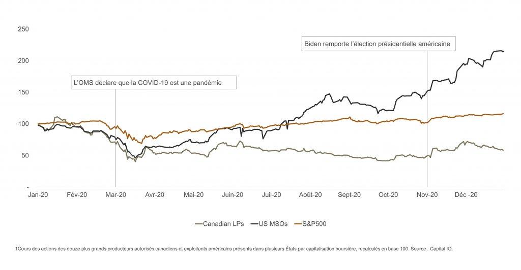 20 mars - OMS déclare que la COVID-19 est une pandémie; 20 novembre - Biden remporte l'élection présidentielle américaine - graphique