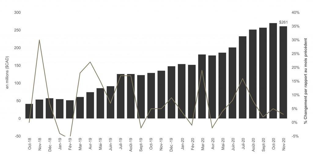 En millions (CAD$) changement en % par rapport au mois précédent - Graphique