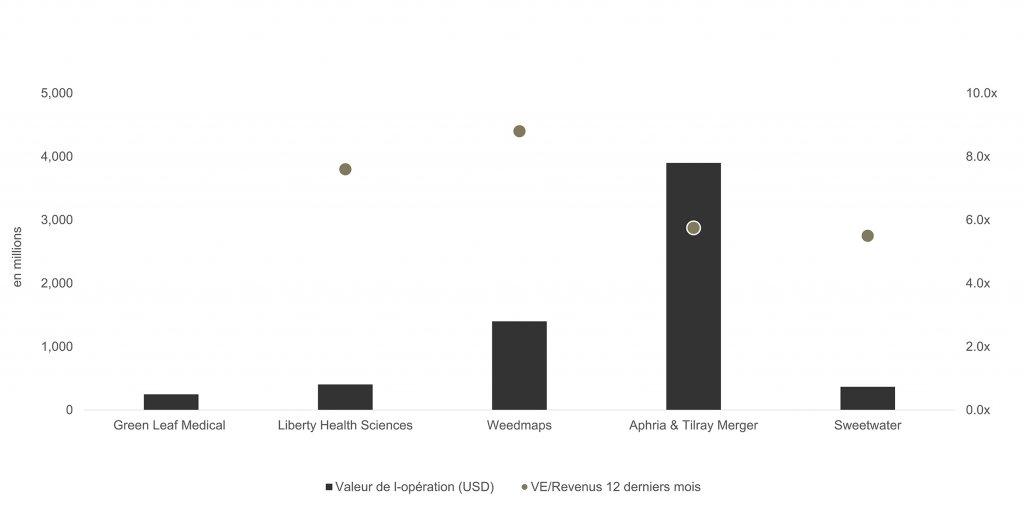 en millions; valeur de l'opération, (US$) & VE/Revenue