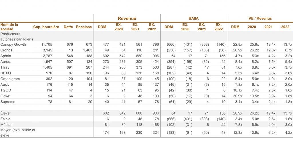 nom de compagnie-cap. boursière - dette- encaisse; Revenu; BAIIA; VE/Revenus - graphique
