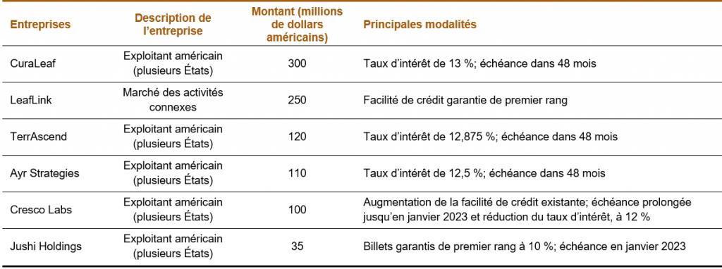 compagnies; description de l'entreprise; montants; principales modalités - tableau