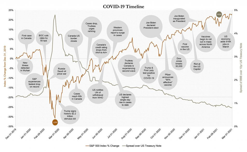 COVID-19 timeline, S&P 500 index % changes, spread over US treasury note, from December 2019 to March 2021 - graph