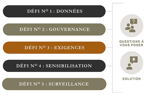 Projet de loi 64 - Défis, données; gouvernance; exigences; sensibilisation; surveillance; questions à vous poser; solution