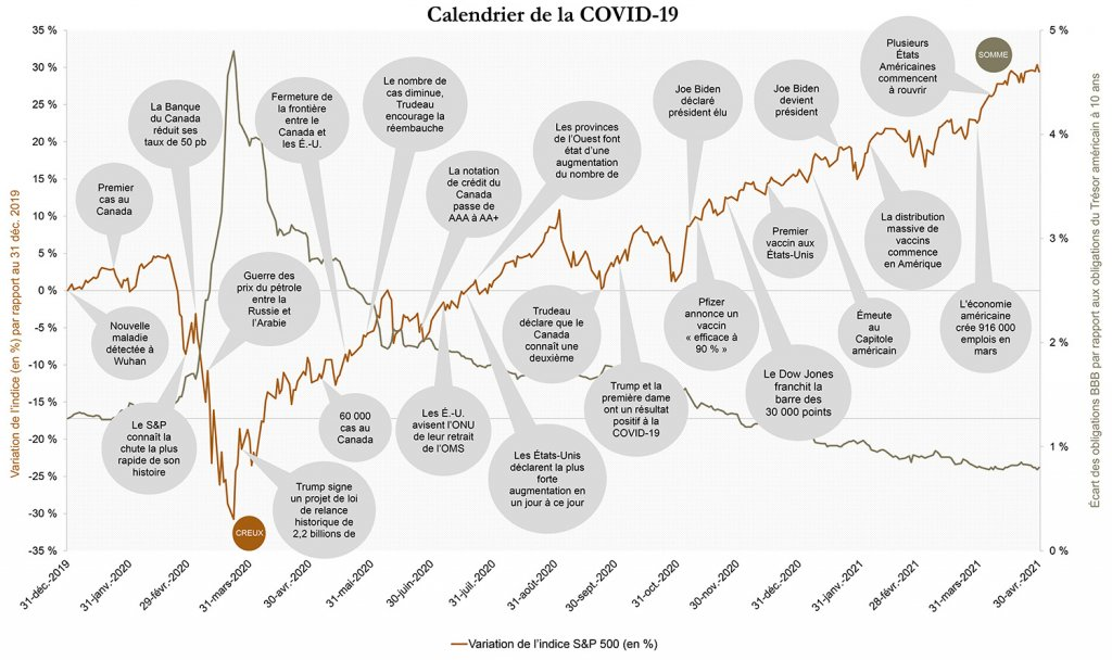 calendrier de la COVID-19, variation de l'indice S&P 500 en %, décembre 2019 à avril 2021