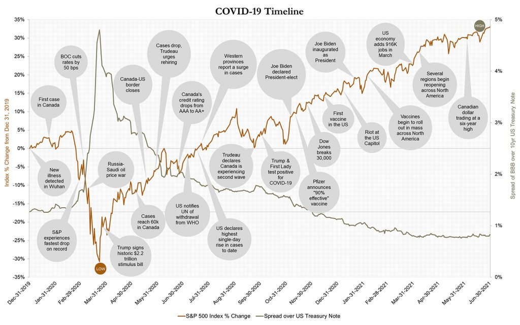 Covid-19 timeline graph, S&P 500 index % change, spread over US treasury note