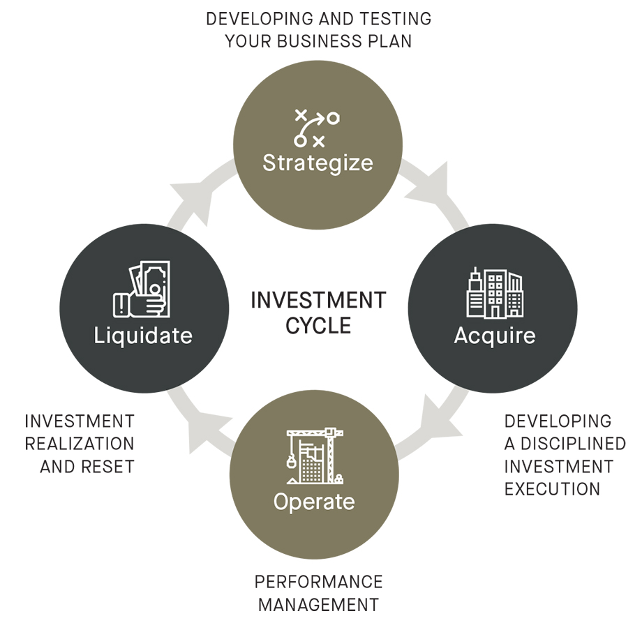 The investment cycle graph - Strategize, Acquire, Operate, Liquidate
