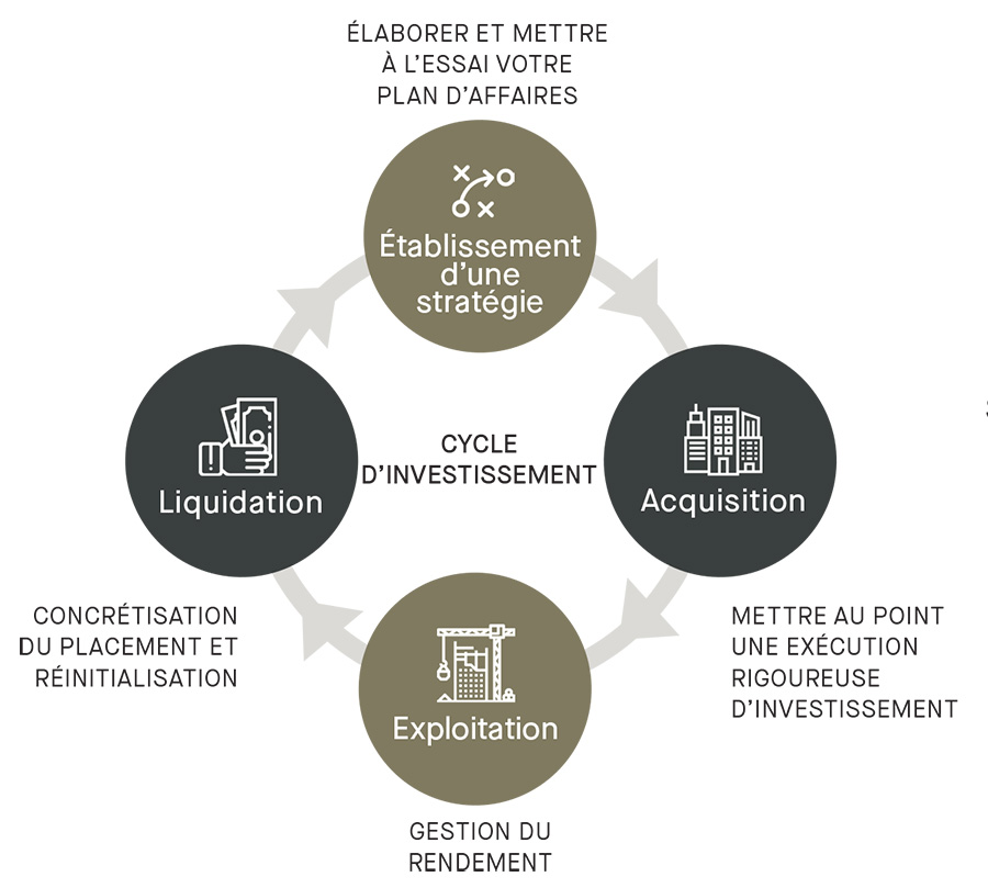 Graphique - Élaborer et mettre à l'essai votre plan d'affaires : Établissement d'une stratégie, Acquisition, Exploration, Liquidation