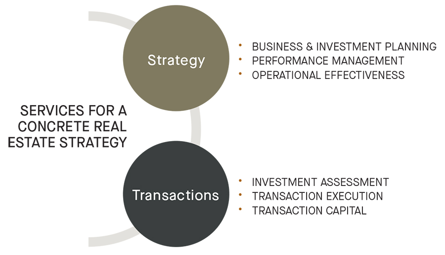 Services for a real estate strategy graph - strategy, transactions