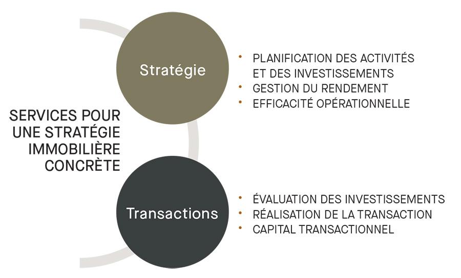 Graphique - Service pour une stratégie immobilière concrète: Stratégie, Transactions