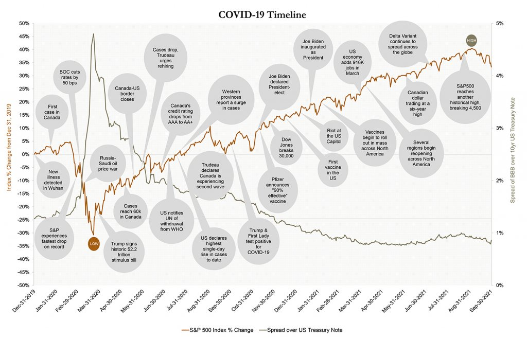 Graph : COVID-19 Timeline, S&P 500 Index % change, spread over the US Treasury Note